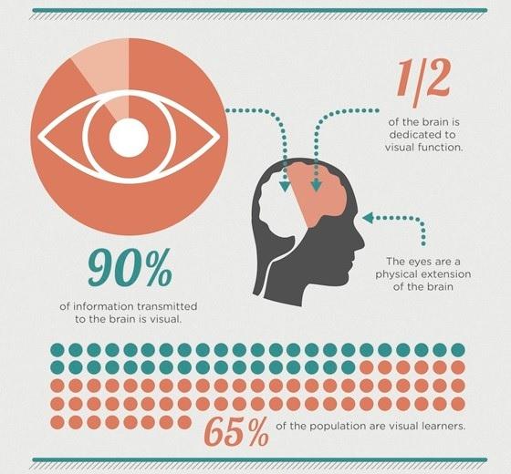 Using visual information for branding