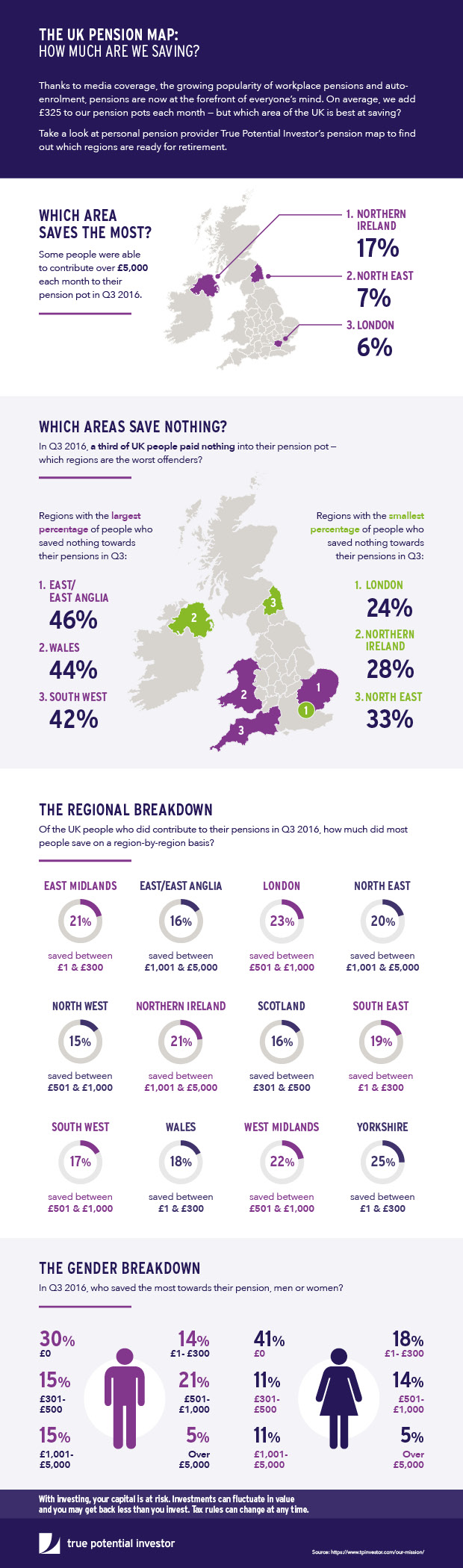 true-potential-uk-pension-map