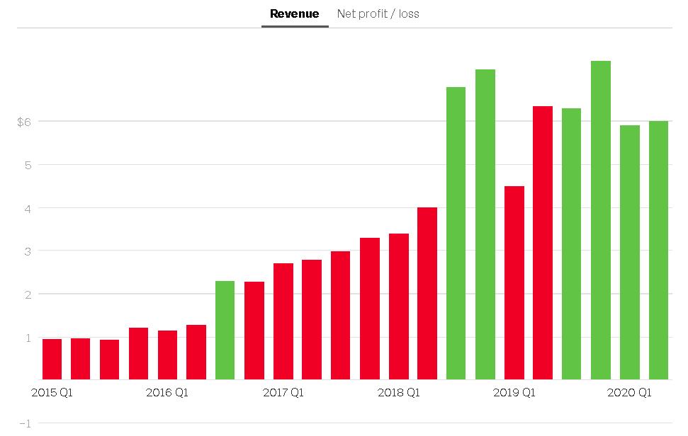 Tesla post profits four quarters in a row!