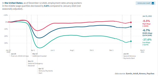 Source: Opportunity Insights Economic Tracker