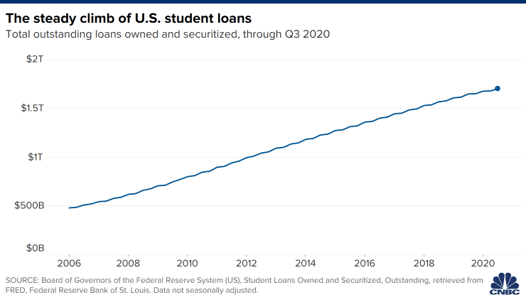 Student Loan Forgiveness May Be Tax-Free Under COVID Relief Package