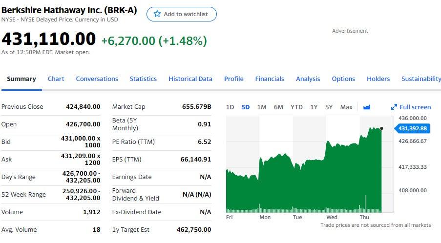 02 Warren Buffett brakes NASDAQ